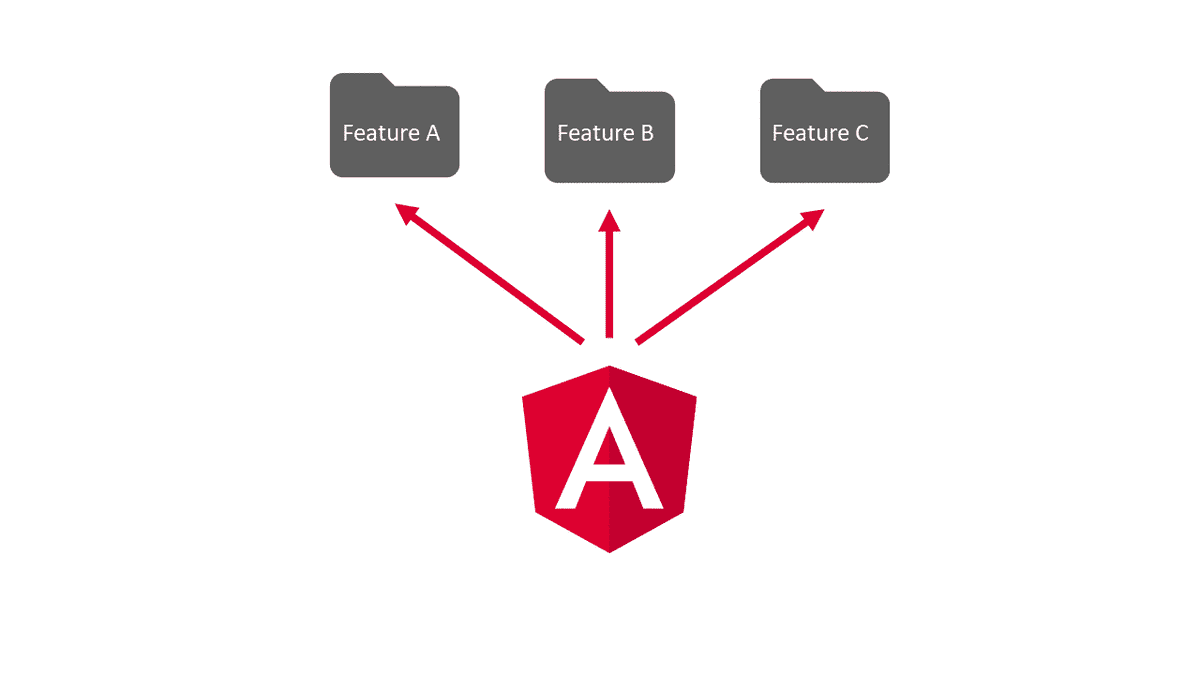angular-feature-modules